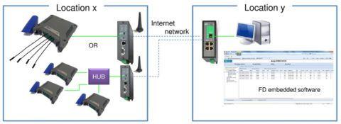 acquisition de données rapide, communication liaison 3G