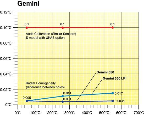 Gemini700-Graph