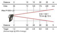 Pyromètre portable 8-14 / 0,9 / 1,6 µm, optique LD 140:1