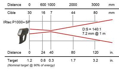 Pyromètre portable 8-14 / 0,9 / 1,6 µm, optique SF 140:1