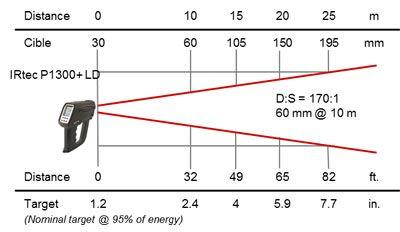 Pyromètre portable 8-14 / 0,9 / 1,6 µm, optique LD 170:1