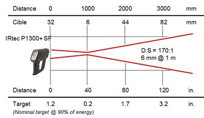 Pyromètre portable 8-14 / 0,9 / 1,6 µm, optique SF 170:1