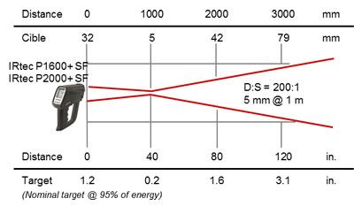 Pyromètre portable 8-14 / 0,9 / 1,6 µm, optique SF 200:1