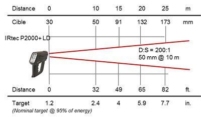 Pyromètre portable 8-14 / 0,9 / 1,6 µm, optique LD 200:1