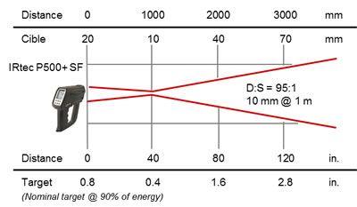 Pyromètre portable 8-14 / 0,9 / 1,6 µm, optique SF 95:1