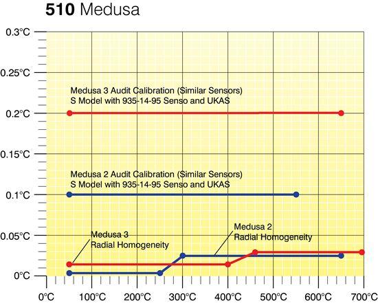 Medusa510-graph