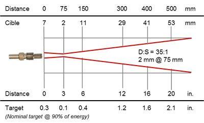 Thermomètre infrarouge à fibre optique 0,9 / 1,6 µm, cible 2 mm @ 75 mm