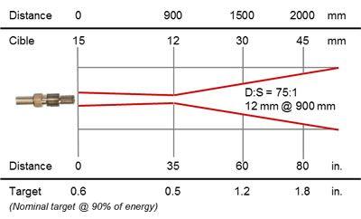 Thermomètre infrarouge à fibre optique 0,9 / 1,6 µm, cible 12 mm @ 900 mm