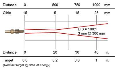 Thermomètre infrarouge à fibre optique 0,9 / 1,6 µm, cible 3 mm @ 300 mm