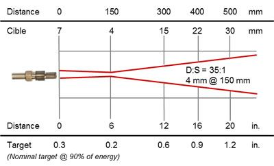 Thermomètre infrarouge à fibre optique 0,9 / 1,6 µm, cible 4 mm @ 150 mm