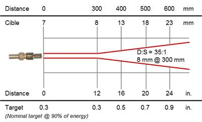 Thermomètre infrarouge à fibre optique 0,9 / 1,6 µm, cible 8 mm @ 300 mm