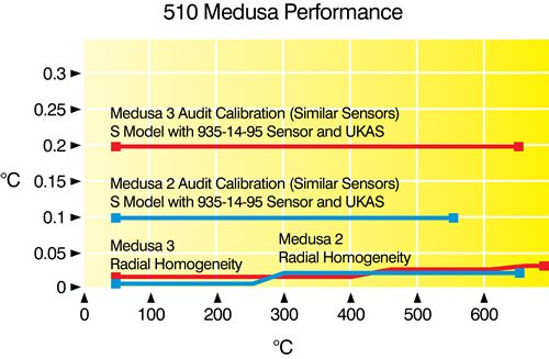 511Medusa-Graph