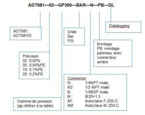CODE COMMANDE ADT681