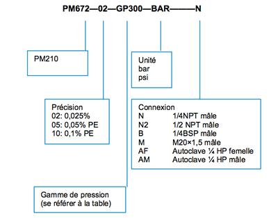 PM672-schema