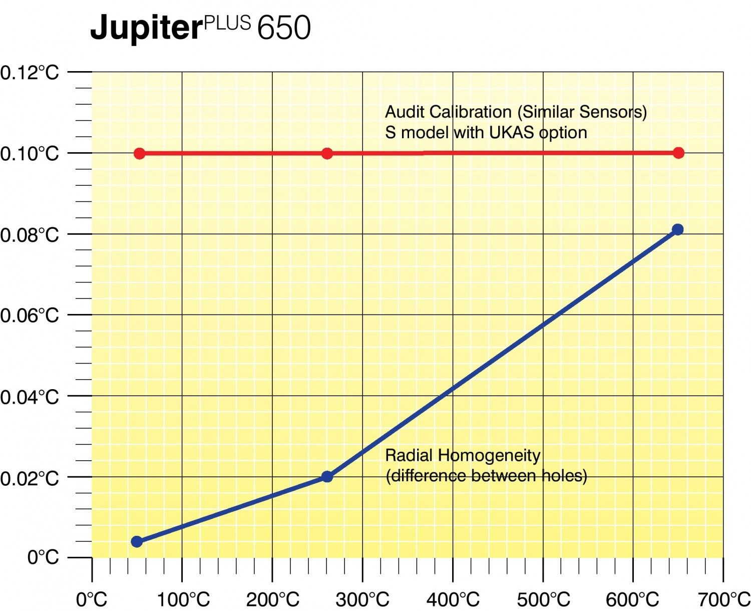650 Jupiter graphe