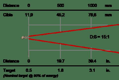 Thermomètre infrarouge de process 8-14 µm, optique 15:1