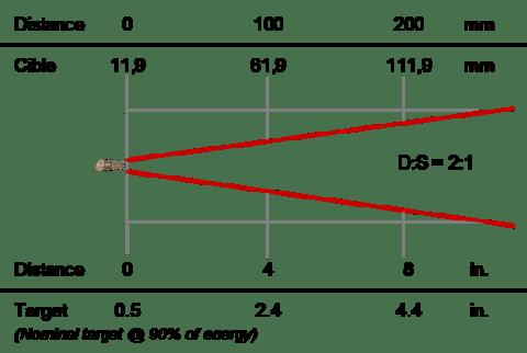 Thermomètre infrarouge de process 8-14 µm, optique 2:1