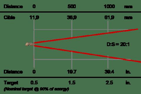 Thermomètre infrarouge de process 8-14 µm, optique 20:1