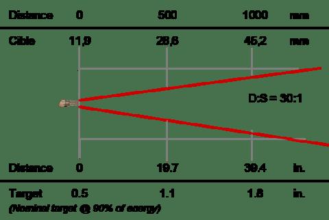 Thermomètre infrarouge de process 8-14 µm, optique 30:1
