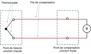 Mesure de thermocouple - Jonctions - Effet Seebeck
